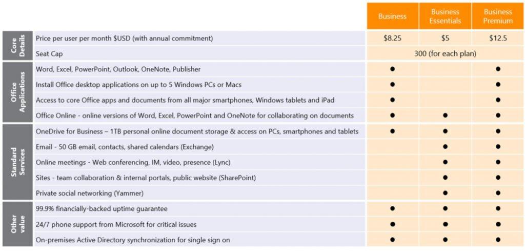 Die neuen Pläne für KMU für Microsoft Office 365.