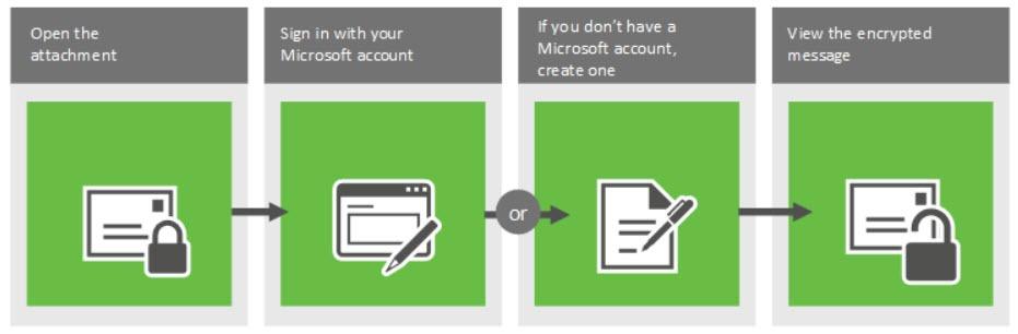 Beschreibung des Vorgehens beim Öffnen der Nachricht mit Microsoft Account (Quelle: TechNet.microsoft.com)