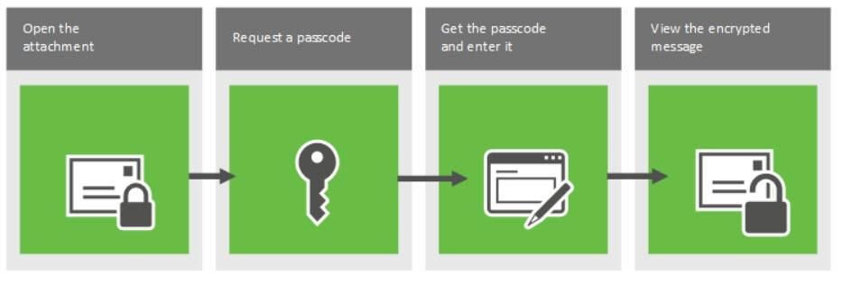 Beschreibung des Vorgehens beim Öffnen der Nachricht mit One-Time Passwort (Quelle: TechNet.microsoft.com)