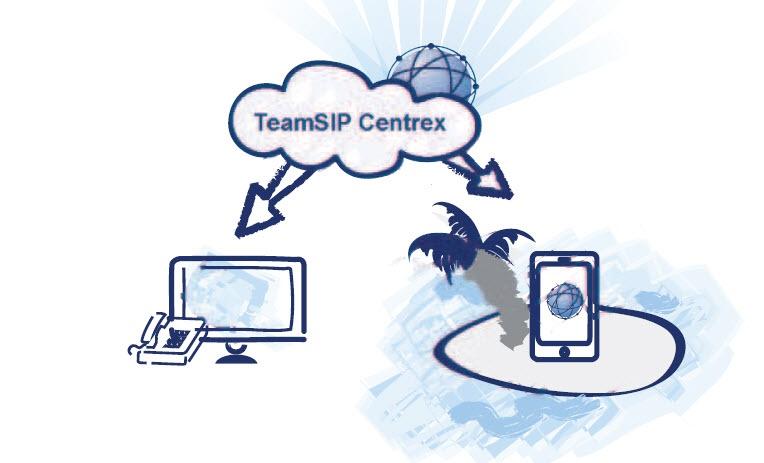 Struktur von TeamSIP mit TeamFon