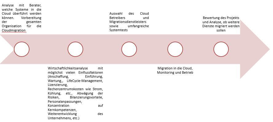 Die Cloud Einführung wird in einem fünf Schritte Modell durchgeführt.