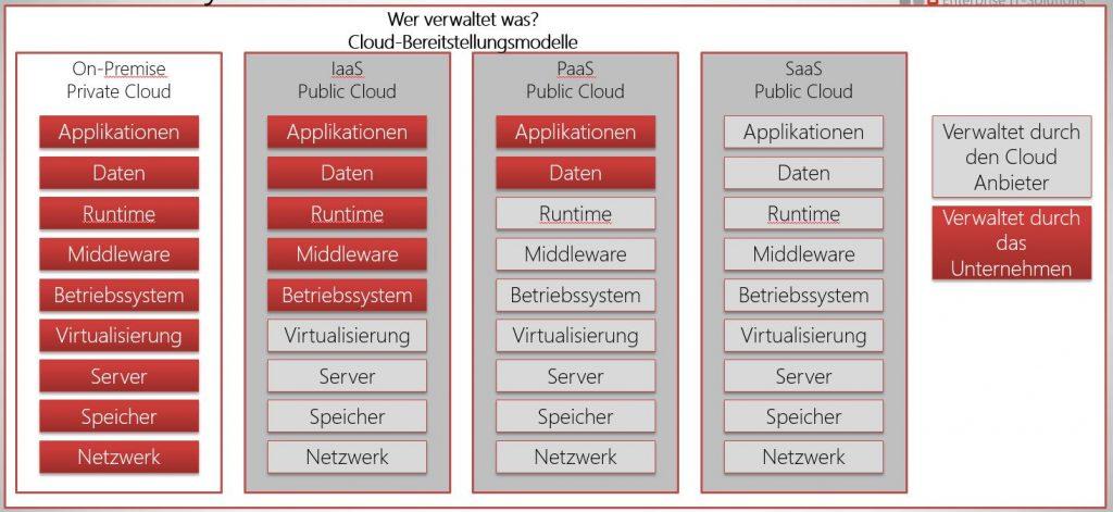 Die verschiedenen Cloud-Layer im Überblick.