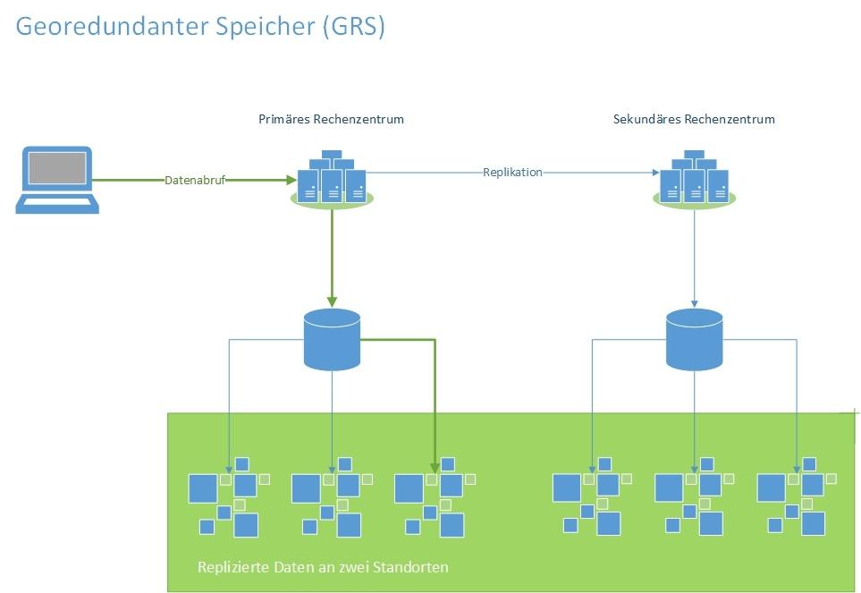 Georedundanter Speicher GRS