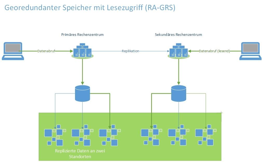 Georedundanter Speicher mit Lesezugriff RA-GRS
