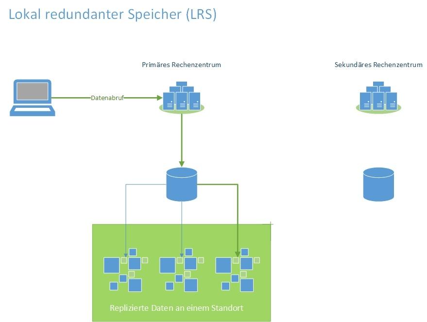 Lokal redundater Speicher LRS