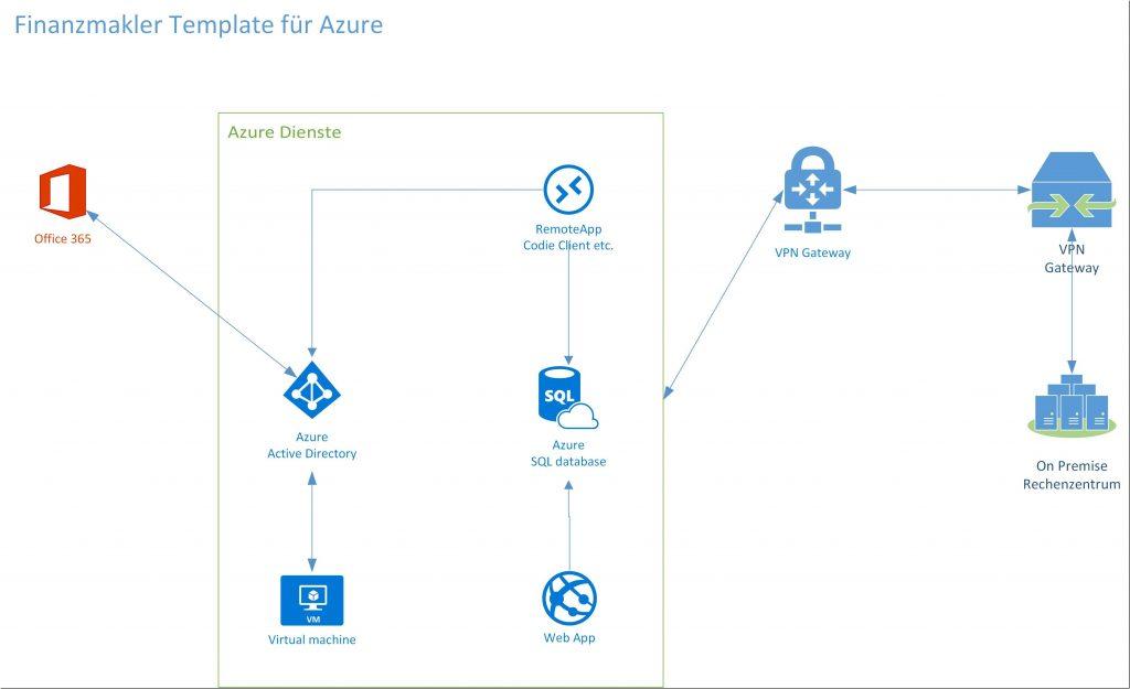 Finanzmakler-Azure-Services_thumb.jpg